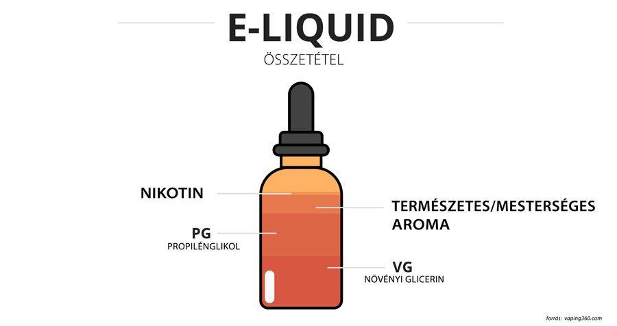 Hogyan válasszunk e-liquidet